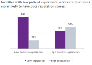 Link Between Patient Experience and Hospital Reputation