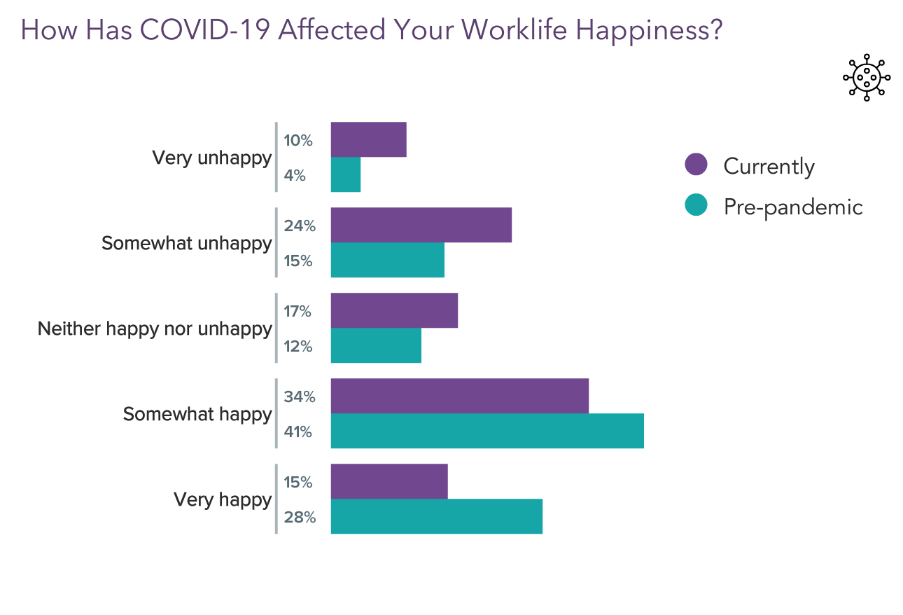 """Graph showing doctors responses to the question """"How has covid-19 affected your worklife happiness?"""""""